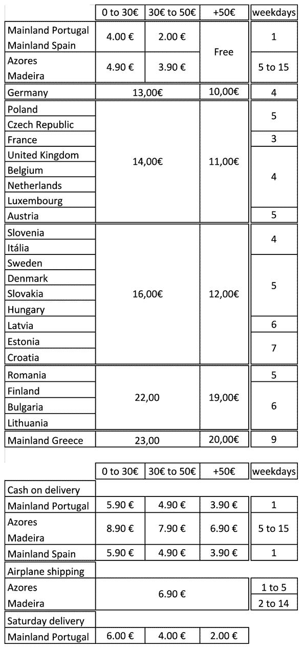 shiping cost